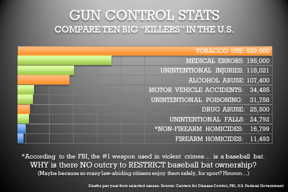an argument in favor of a total ban on guns in the world The case for more guns (and more gun control)  and particularly advocates of a total gun ban, would like to see the united states become more like canada, where there are far fewer guns per .