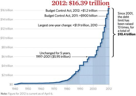 increases-us-debt-limit-560